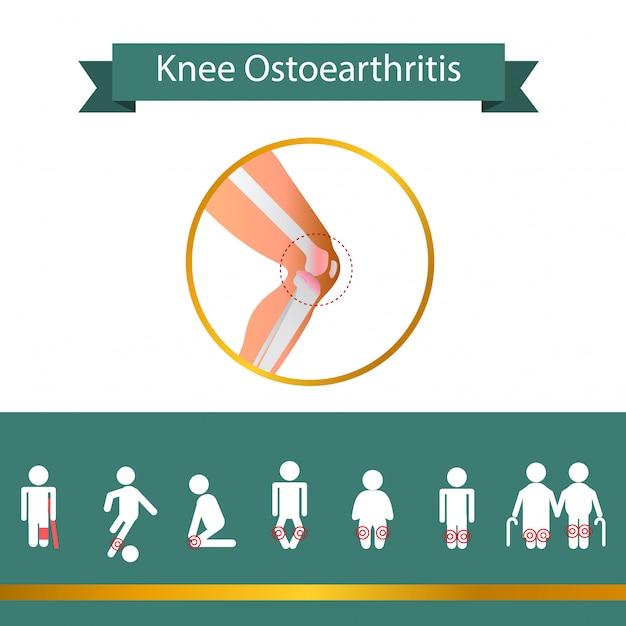 Sign knee problem Premium Vector