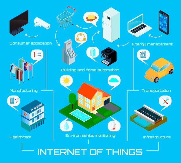 Smart city home internet of things isometric infographic background poster with automatic energy control system vector illustration Premium Vector
