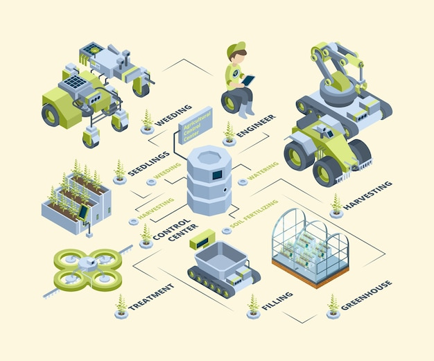 Smart farm. battery agricultural machines drones tractors harvesters future technology dairying solar panels vector isometric farm. illustration isometric solar and smart energy, drone for countryside Premium Vector