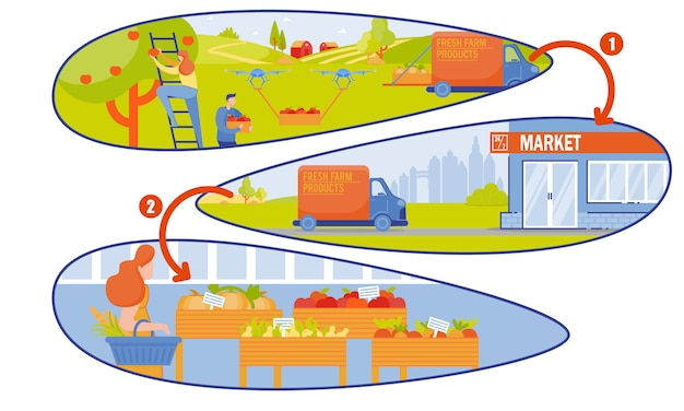 Smart farm supplies products to store cartoon. Premium Vector