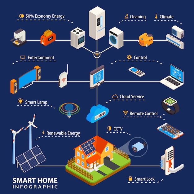 Smart home  automation isometric infographic poster Free Vector