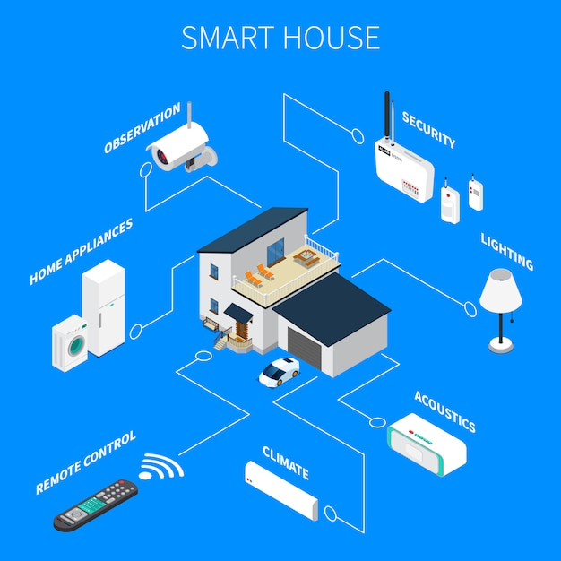 Smart house isometric composition Free Vector