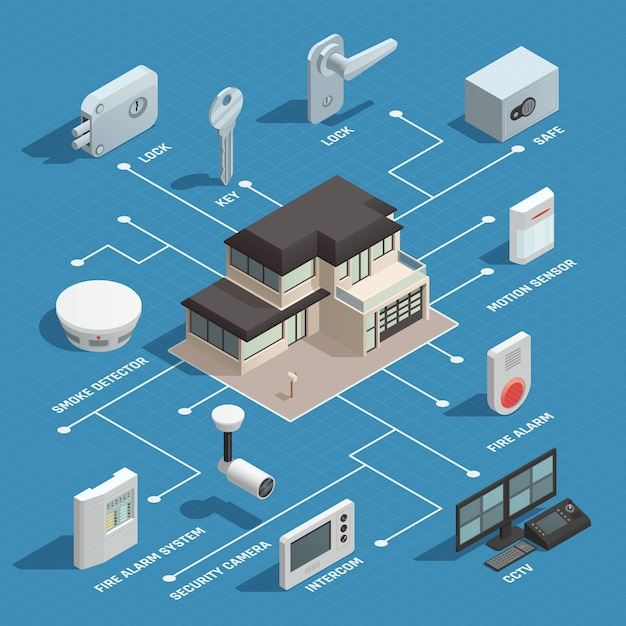 Smart house isometric flowchart Free Vector