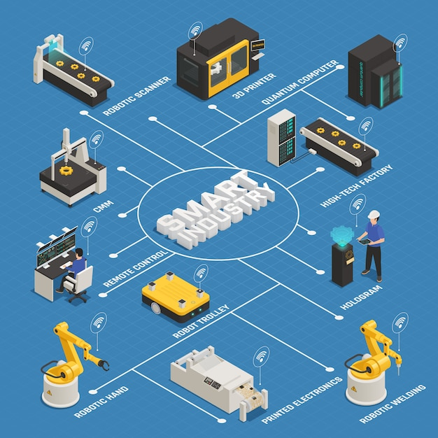 Smart industry manufacturing isometric flowchart Free Vector