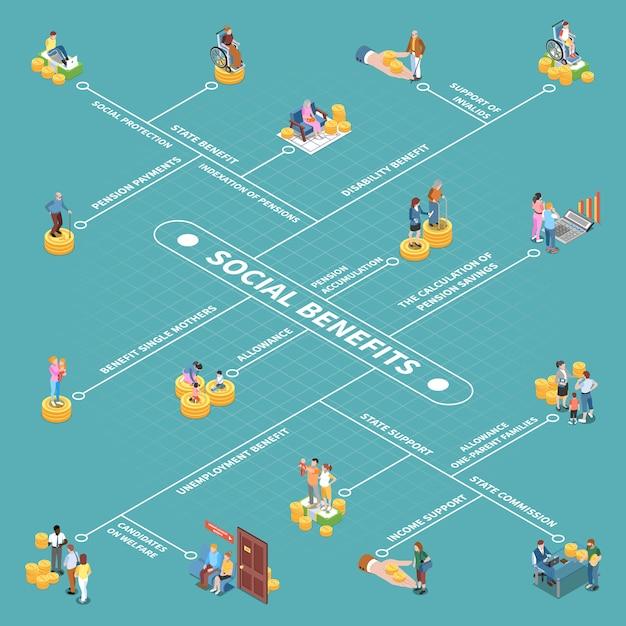 Пособия по социальному обеспечению изометрическая схема Бесплатные векторы