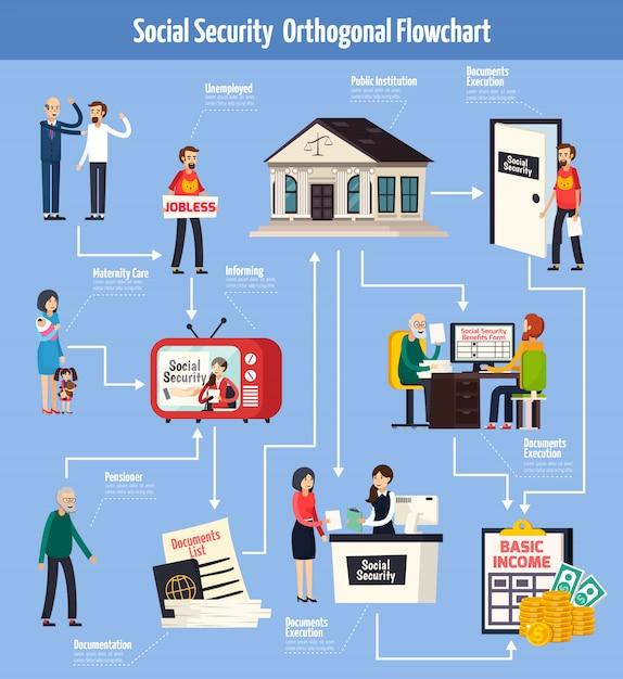 Ортогональная блок-схема социального обеспечения Бесплатные векторы