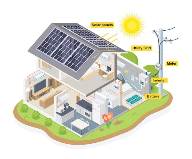 Solar cell diagram house system isometric vector Premium Vector