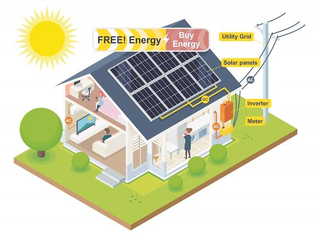 Solar cell system for house energy saving Premium Vector