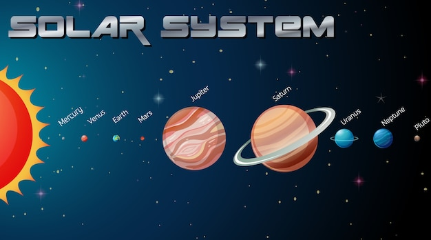 Solar system in the galaxy Free Vector