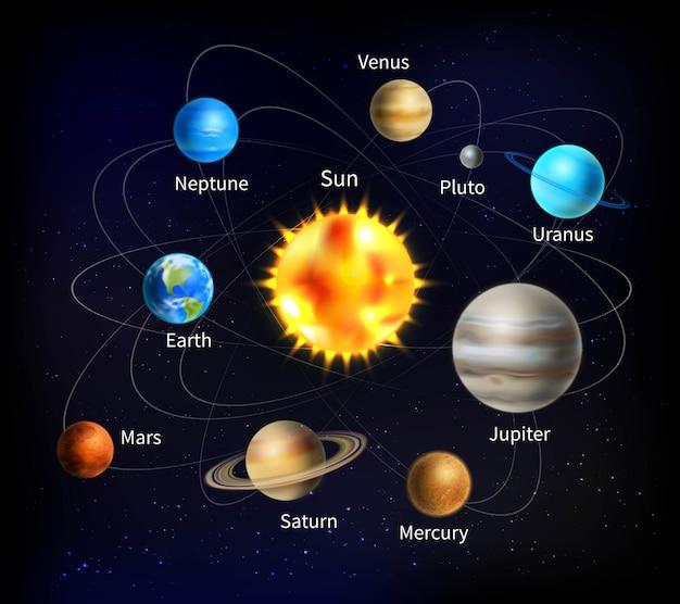 Illustrazione del sistema solare Vettore gratuito