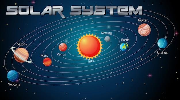 銀河系の太陽系 無料ベクター