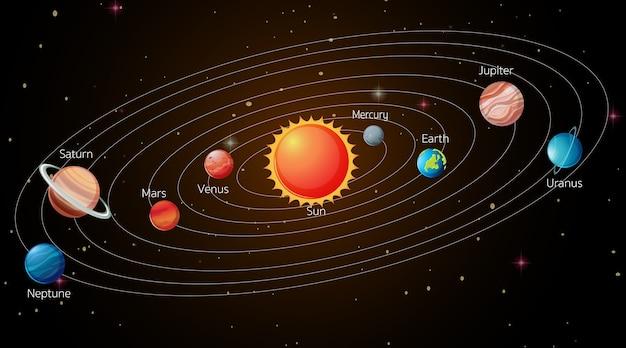 銀河の太陽系 無料ベクター