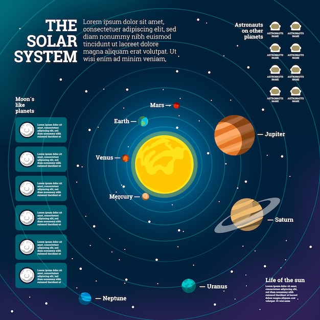Infografica del sistema solare in design piatto Vettore gratuito
