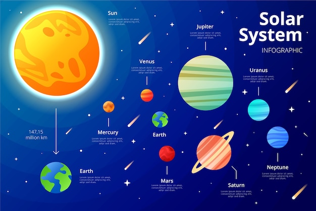 Solar system infographic with planets and stars Free Vector