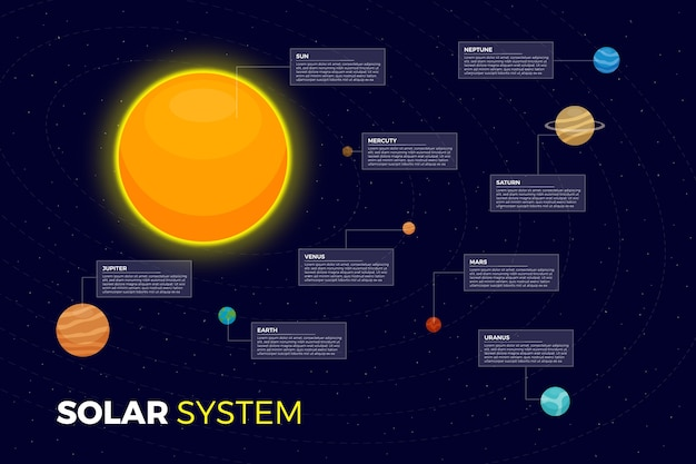 Solar system infographic with sun and planets Free Vector