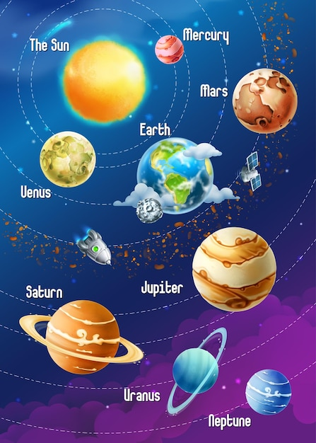 惑星の太陽系、垂直図 Premiumベクター