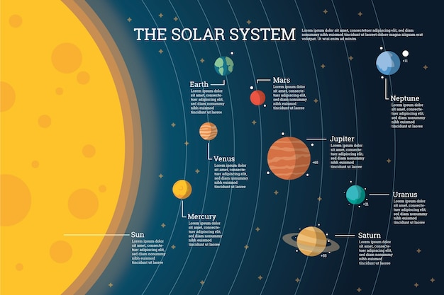 Solar system and planets infographic Free Vector