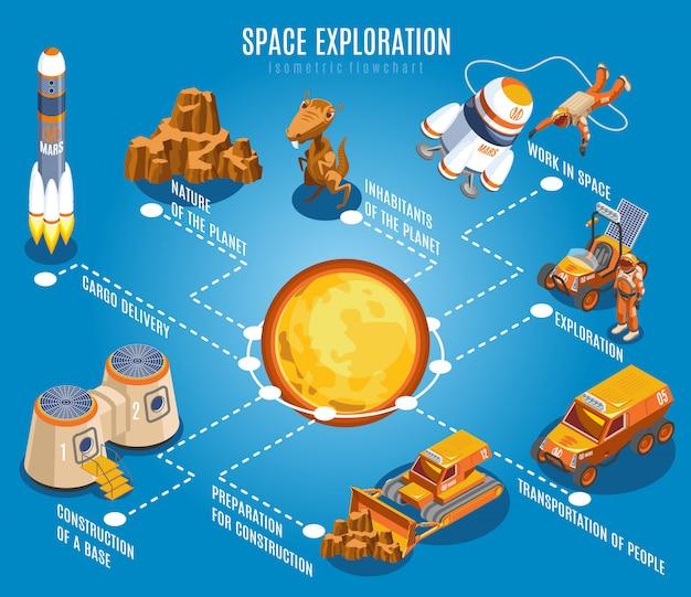Space exploration isometric flowchart Free Vector
