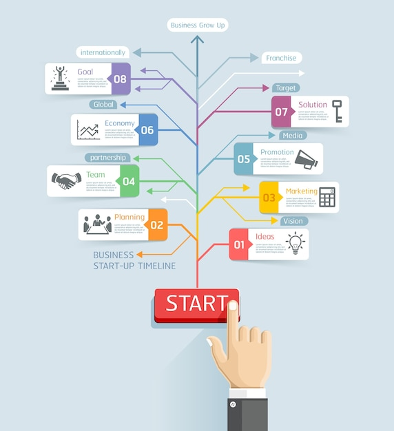 Start up business conceptual. hand of businessman pushing a start button have arrow line. Premium Vector