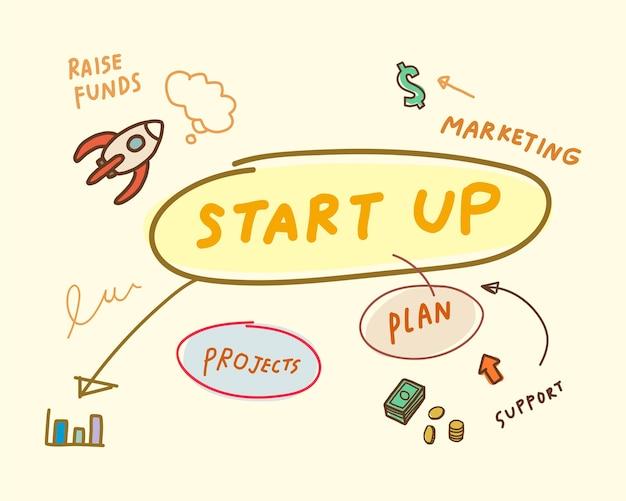 Startup of business mind map illustration Free Vector