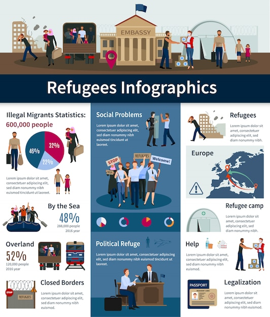 Stateless refugees infographics with number of illegal migrants in europe Free Vector