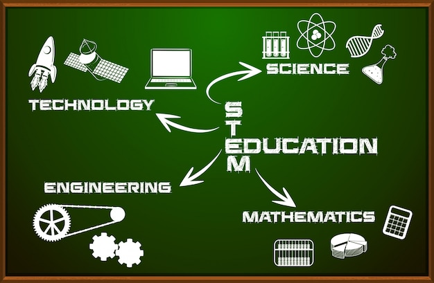 Stem education on chalkboard Free Vector