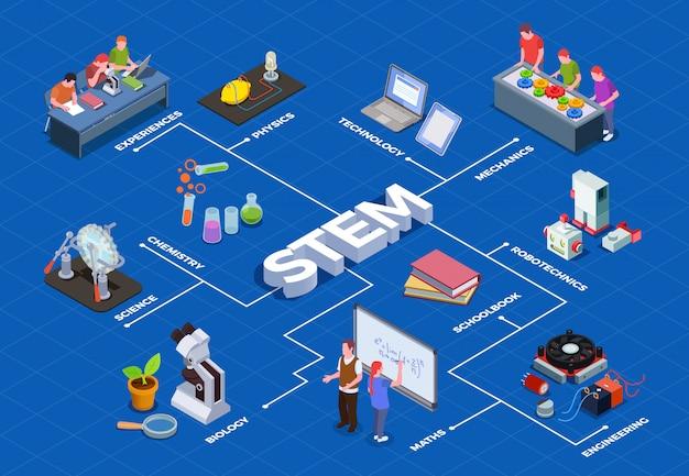 Оприлюднено план заходів щодо реалізації Концепції розвитку STEM-освіти до 2027 року