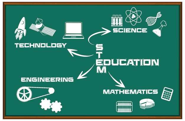 Stem education mind map on black board isolated Free Vector