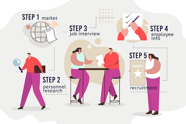 Steps in recruiting a new worker Free Vector