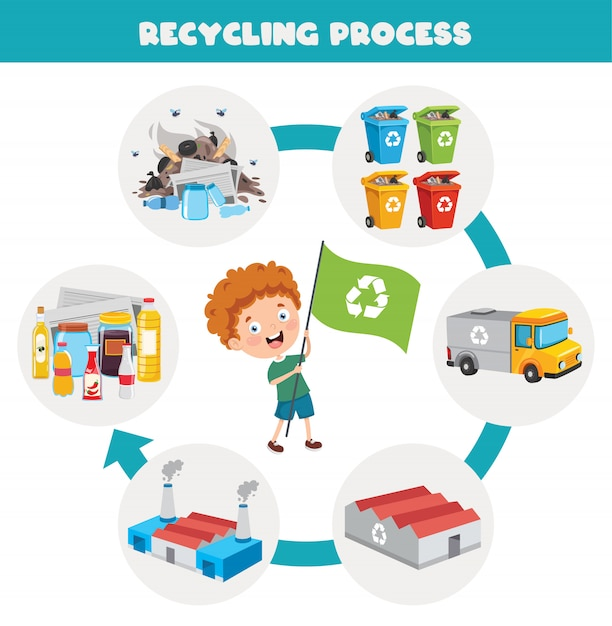 Steps of trash recycling process Premium Vector