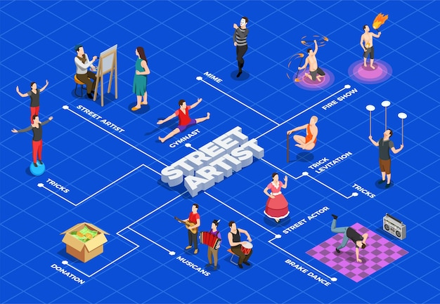 Street artist isometric flowchart with tricks painting fire show brake dance on blue Free Vector