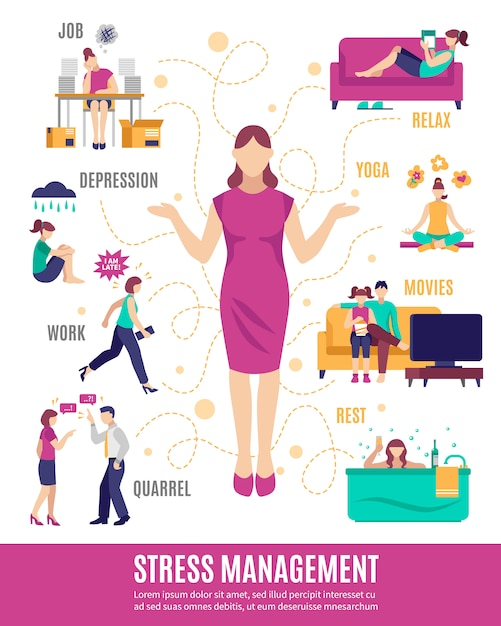 Stress management flowchart Free Vector
