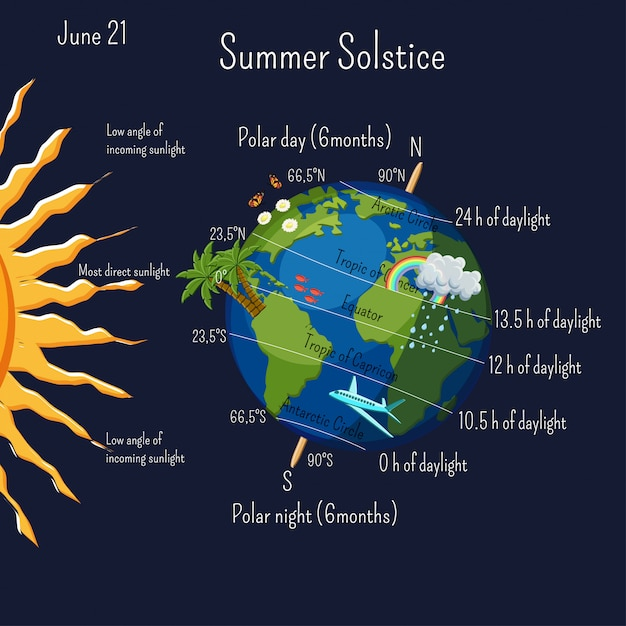 Summer solstice infographic with climate zones and day duration Premium Vector