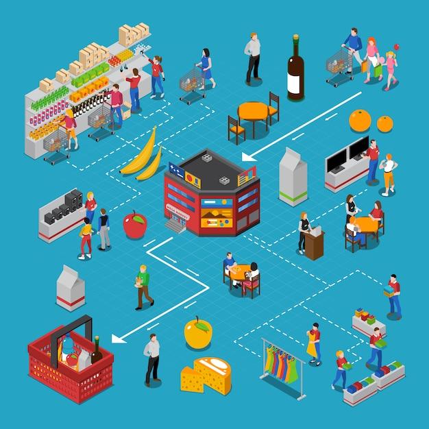 Supermarket isometric flowchart Free Vector
