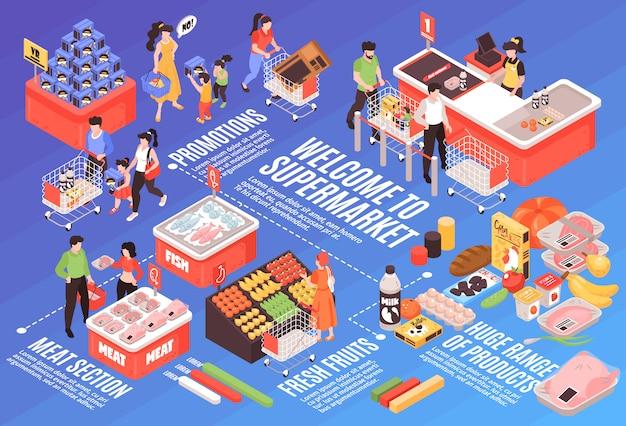 Supermercato isometrico design infografico con varietà di prodotti pubblicità promozione sezione carne frigorifero verdure scaffali checkout Vettore gratuito