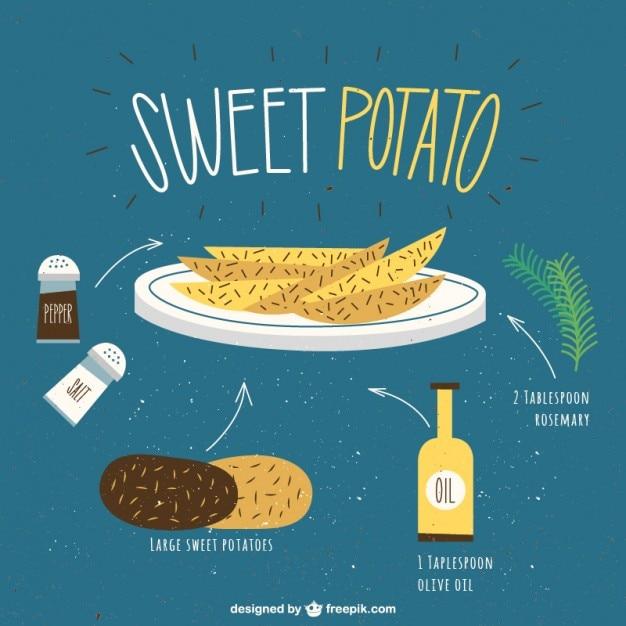Sweet potato recipe Free Vector