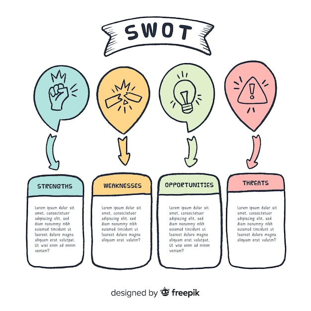 Swot graphic. strengths, weaknesses, opportunities and threats analysis. Free Vector