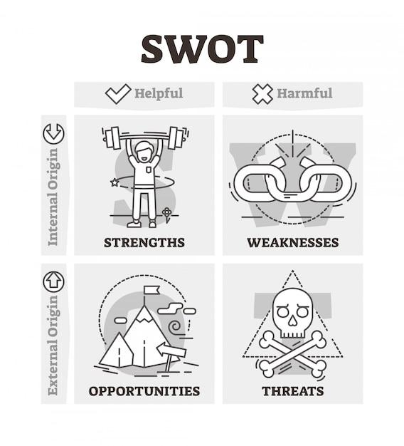 Swotアウトラインスタイル図 Premiumベクター