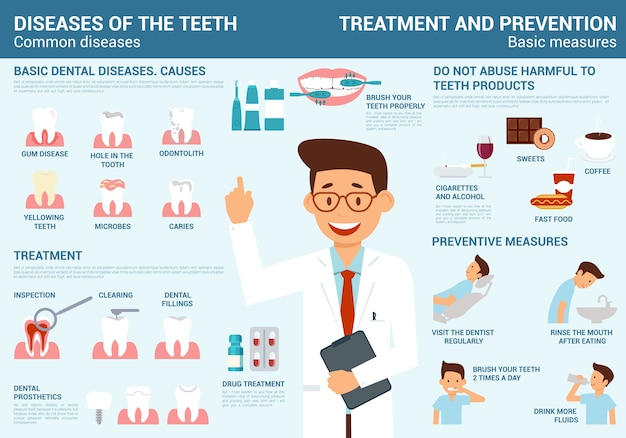 Teeth diseas,reatment and prevention with measure Premium Vector