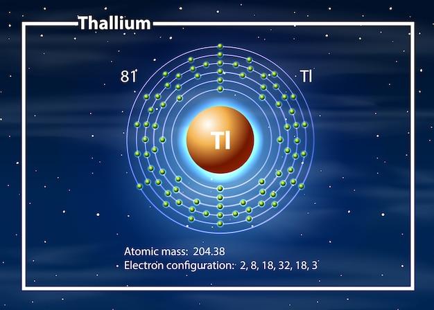 A thallium atom diagram Free Vector