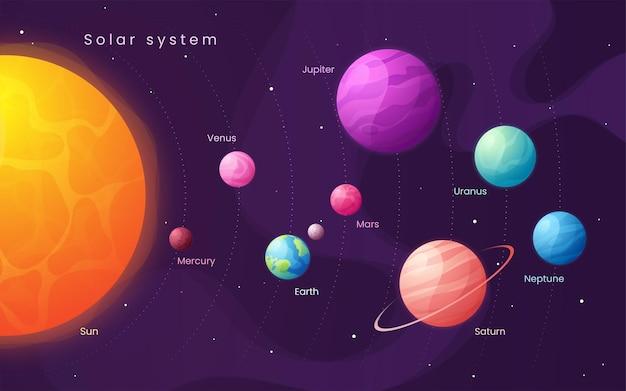 太陽系。太陽と惑星のカラフルな漫画のインフォグラフィック。 Premiumベクター