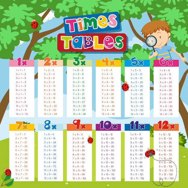 Times tables chart with boy and ladybugs in background Premium Vector