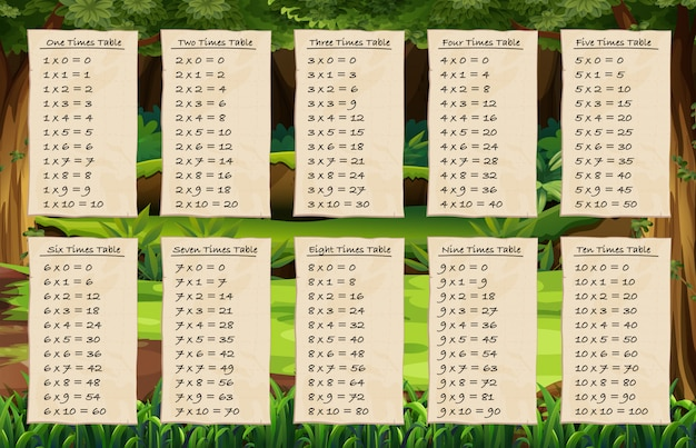 Times tables on forest background Free Vector