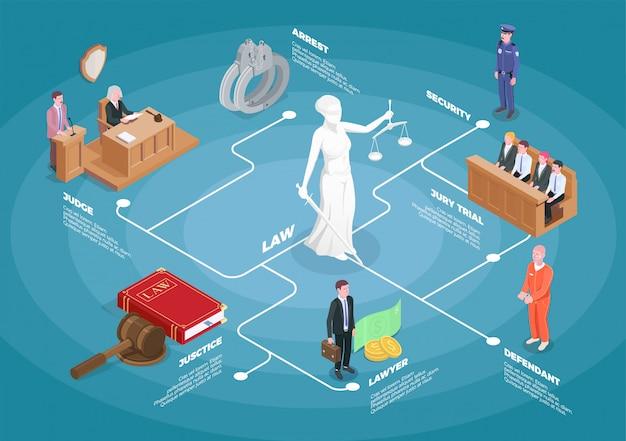 裁判官のtion審と編集可能なテキストキャプションの有罪の画像を含む法正義等尺性フローチャート構成 無料ベクター
