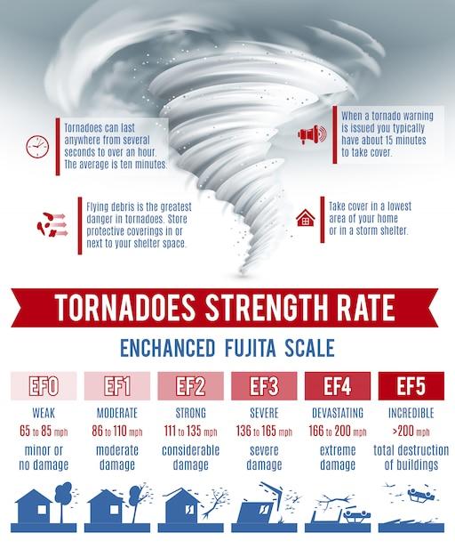 Комплект инфографики торнадо Бесплатные векторы