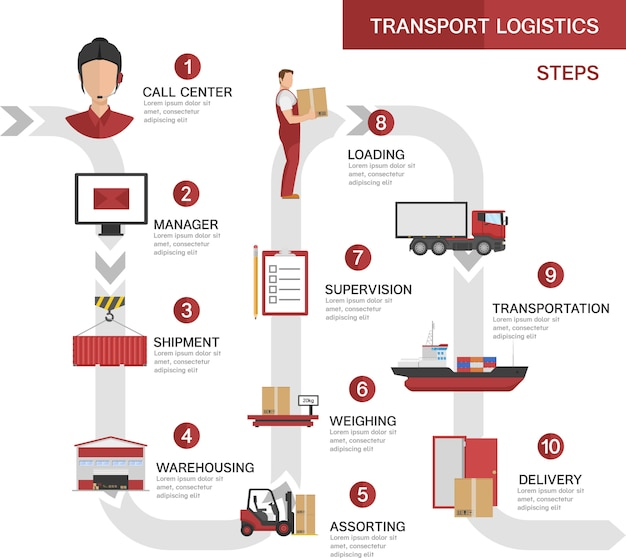 Logistica dei trasporti concetto di processi con lo stoccaggio della spedizione ordine prodotto caricamento fasi di consegna del trasporto di caricamento Vettore gratuito