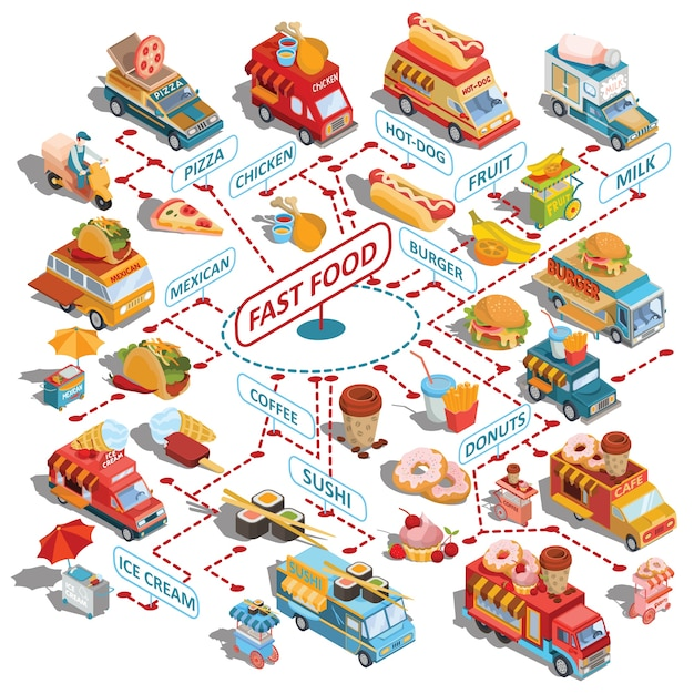 Vector isometric cars fast delivery of food and\ food trucks, street fast food carts, fast food icons
