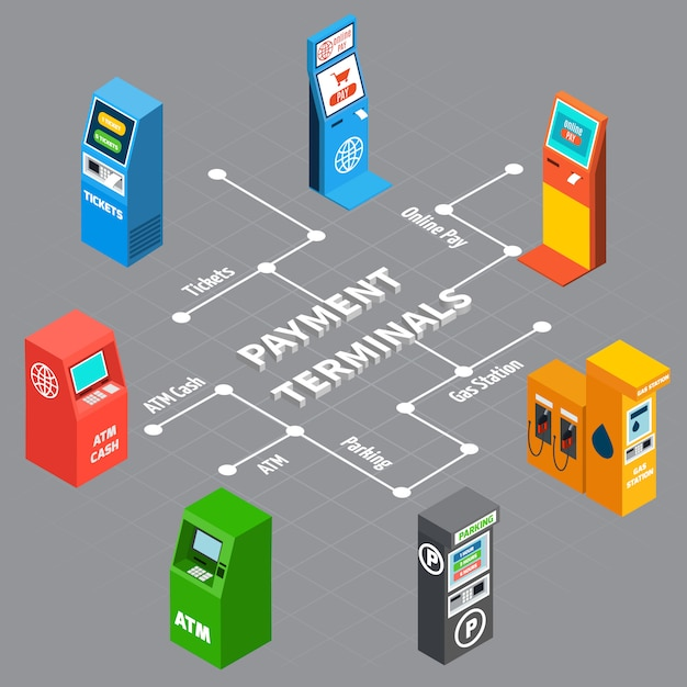Vending machines and various payment terminals from bank parking zone gas station isometric infographics 3d vector illustration Free Vector