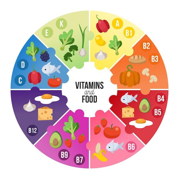 ビタミン食品のインフォグラフィック 無料ベクター