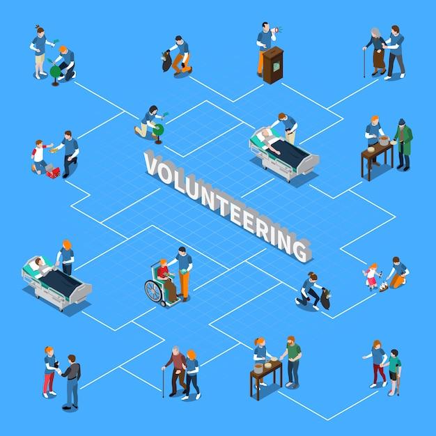 Volunteer charity people isometric flowchart Free Vector